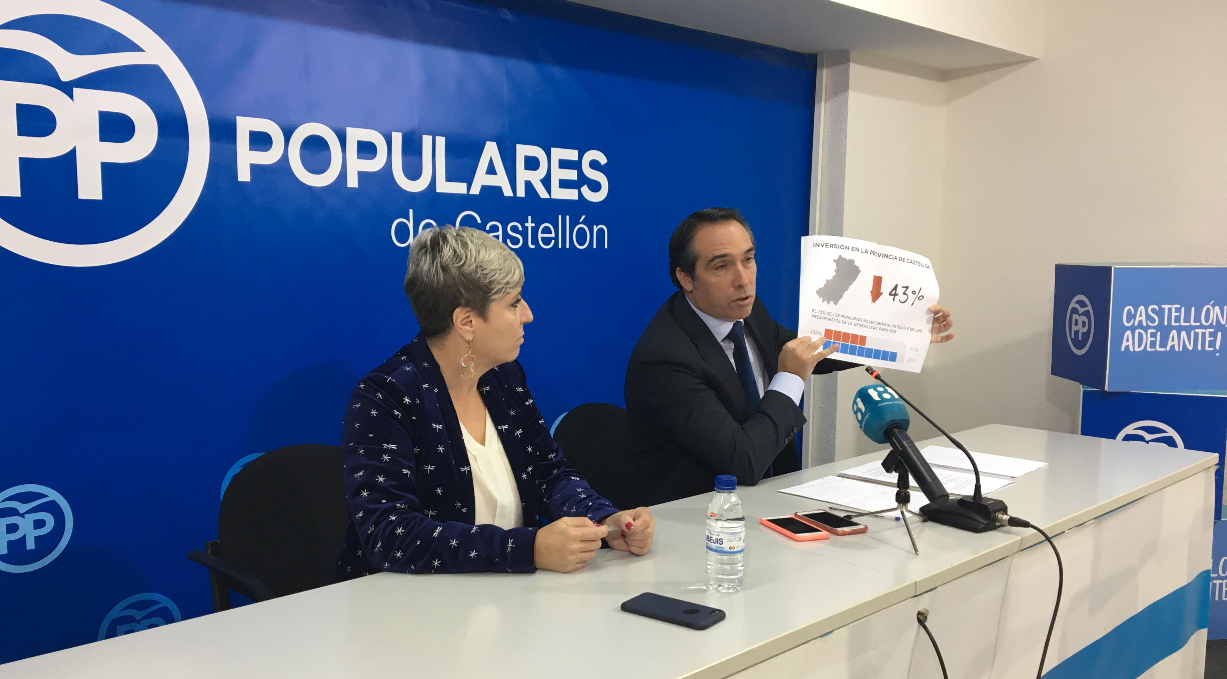 El PP de Castelló assegura que els Pressupostos de la Generalitat suposaran un descens del 43% d'inversions per a la província