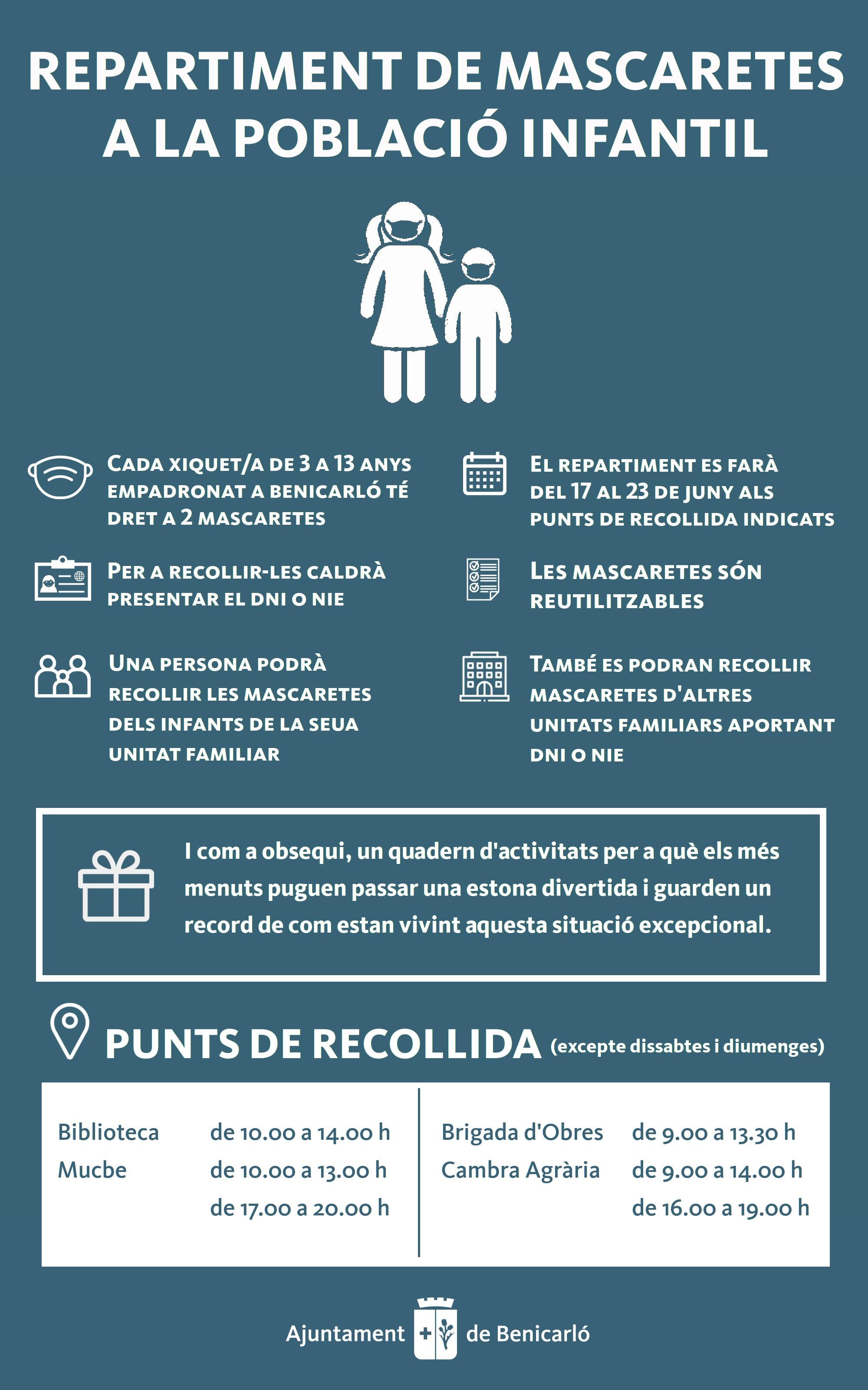 Dimecres 17 comença el repartiment de mascaretes per a la població infantil de Benicarló